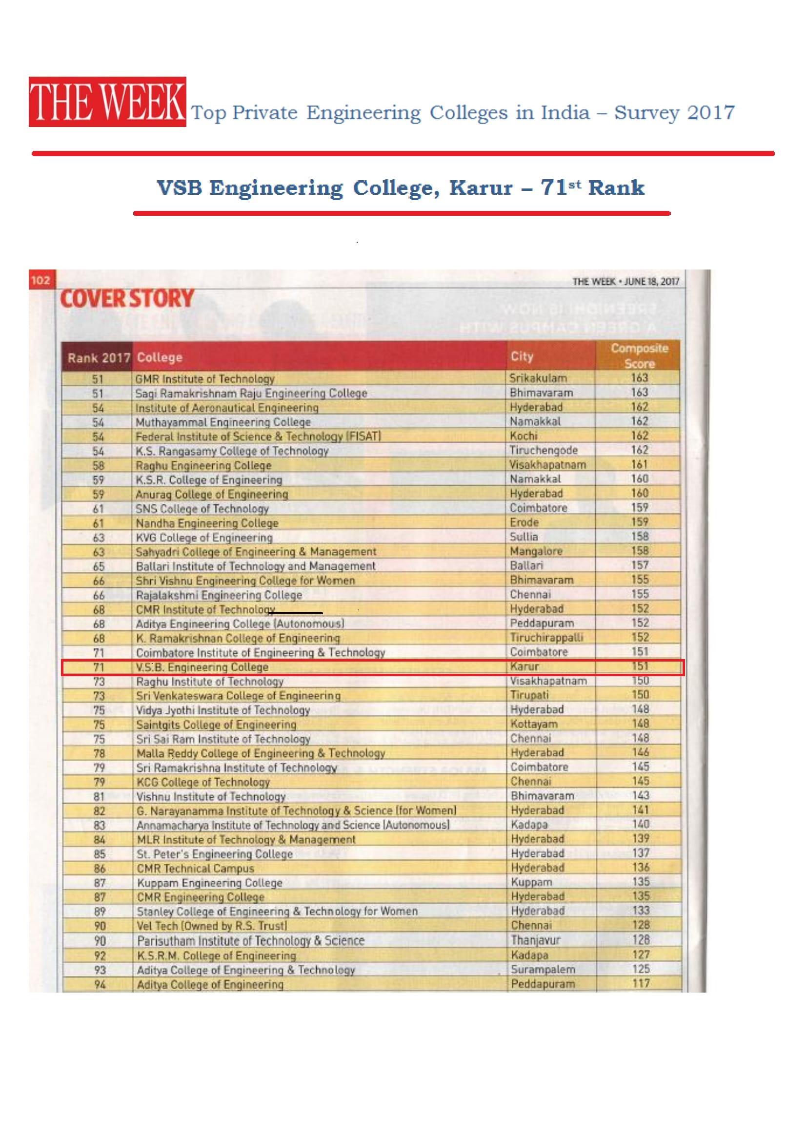 National-Level-Ranking